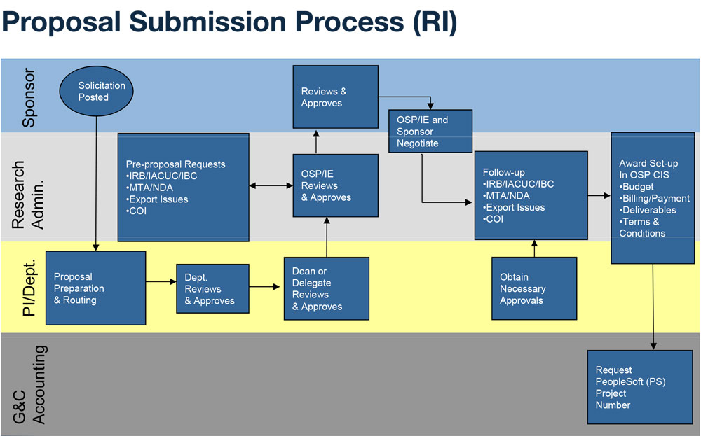 process of research proposal Proposal for business process improvement - assignment of a sponsor code i proposal the objective is to streamline, simplify, redesign, and technologically upgrade.